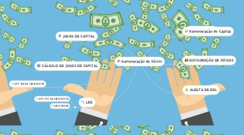 Mind Map: Remuneração de Sócios