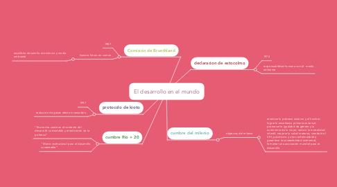 Mind Map: El desarrollo en el mundo
