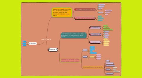Mind Map: CAPÍTULO III - IV