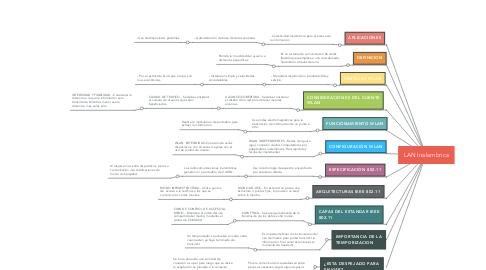 Mind Map: LAN Inalambrica