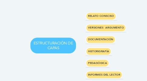 Mind Map: ESTRUCTURACIÓN DE CAPAS