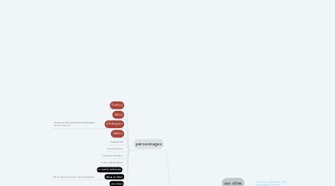 Mind Map: Les 3 Mousquetaires : auteur Alexandre Dumas