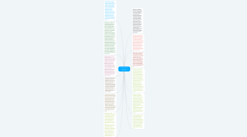 Mind Map: American Society and Popular Culture 1920–1970