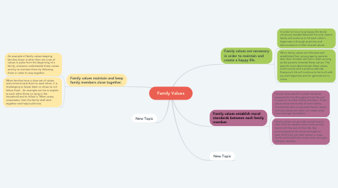 Mind Map: Family Values