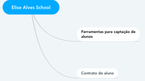 Mind Map: Elise Alves School