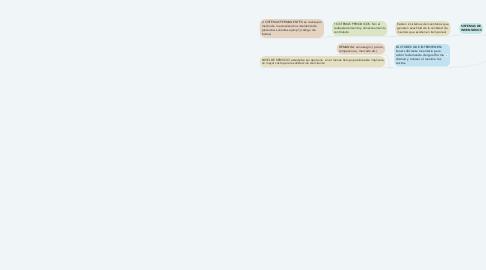 Mind Map: ADMINISTRACIÓN Y CONTROL DE INVENTARIOS