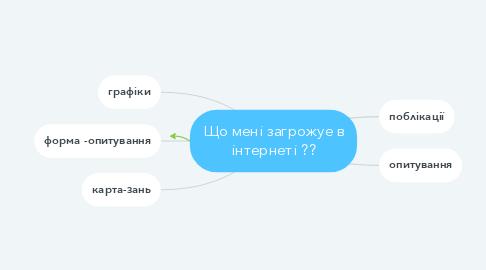 Mind Map: Що мені загрожуе в інтернеті ??