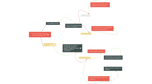 Mind Map: Las Comunidades Virtuales de Conocimiento (CVC)