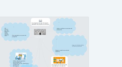 Mind Map: Proyectos de inversión y planes de negocios