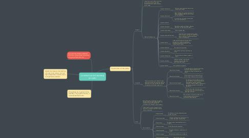 Mind Map: La estructura del reportaje en radio.