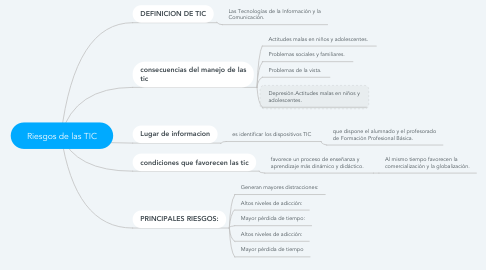Mind Map: Riesgos de las TIC