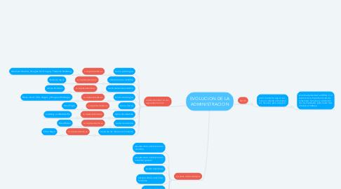 Mind Map: EVOLUCION DE LA ADMINISTRACION