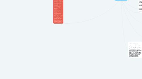 Mind Map: Упрощение выражений
