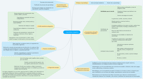 Mind Map: Aprendizaje autogestivo