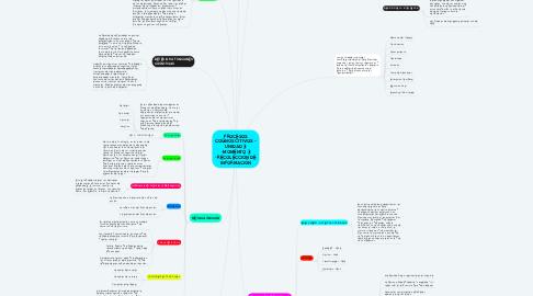 Mind Map: PROCESOS COGNOSCITIVOS - UNIDAD 3 -MOMENTO 3 -RECOLECCIÓN DE INFORMACIÓN