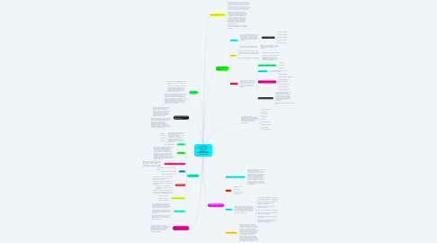 Mind Map: sexting
