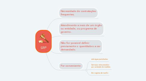 Mind Map: SRP