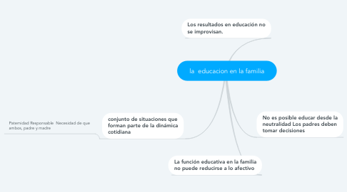 Mind Map: la  educacion en la familia