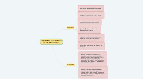 Mind Map: FUNCIONES Y PROPOSITOS DE LOS INVENTARIOS.
