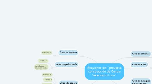 """Mind Map: Requisitos del """"proyecto construcción de Centro Veterinario Luna"""""""