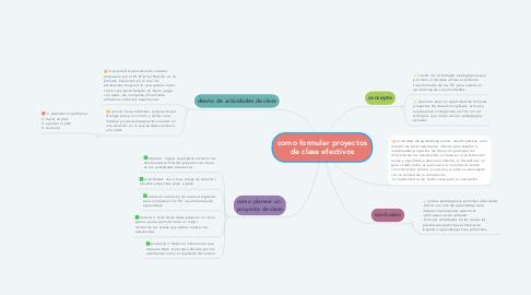 Mind Map: como formular proyectos de clase efectivos
