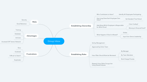 Mind Map: Group Inbox