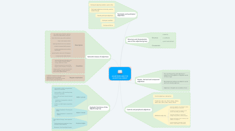 Mind Map: ADJECTIVES AND THE ADJECTIVAL GROUP