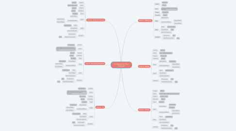 Mind Map: The Asteroid by Oliver Thompson