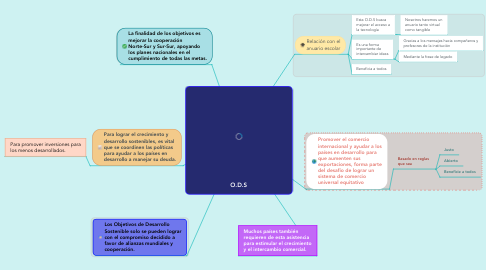 Mind Map: Paulo Freire