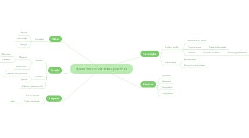 Mind Map: Nuevo contexto de lectura y escritura