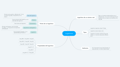 Mind Map: Logaritmos