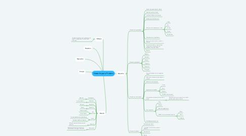 Mind Map: Desenho para Produto