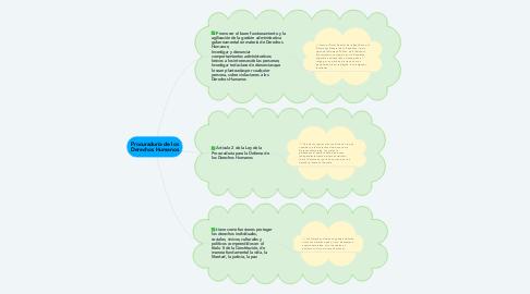 Mind Map: Procuraduría de los Derechos Humanos