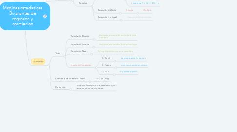 Mind Map: Medidas estadísticas Bivariantes de regresión y correlación
