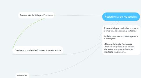 Mind Map: Resistencia de materiales.