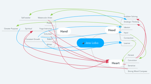 Mind Map: Jess Lobo