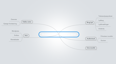 Mind Map: Medialisering, digitalisering og dansk