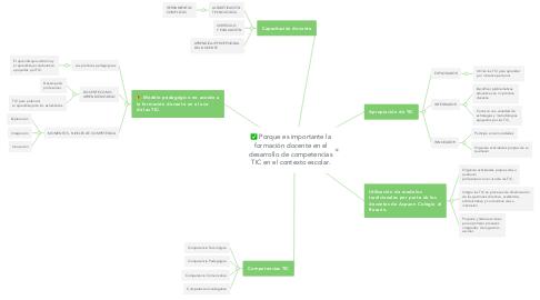 Mind Map: Porque es importante la formación docente en el desarrollo de competencias TIC en el contexto escolar.