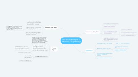 Mind Map: Recursos digitales para la educación y el aprendizaje