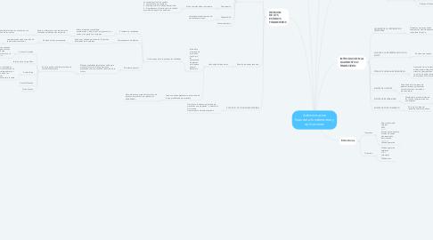 Mind Map: Administracion financiera-fundamentos y aplicaciones