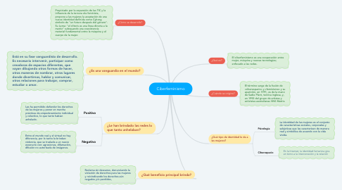 Mind Map: Ciberfeminismo
