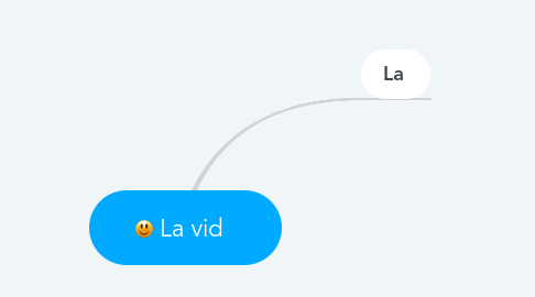 Mind Map: La vid🍇