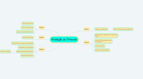 Mind Map: Avaliação de Potencial