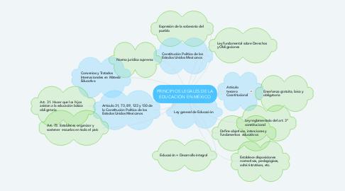 Mind Map: PRINCIPIOS LEGALES DE LA EDUCACIÓN EN MÉXICO