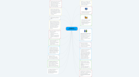 Mind Map: ELEMENTOS FUNDAMENTALES AI