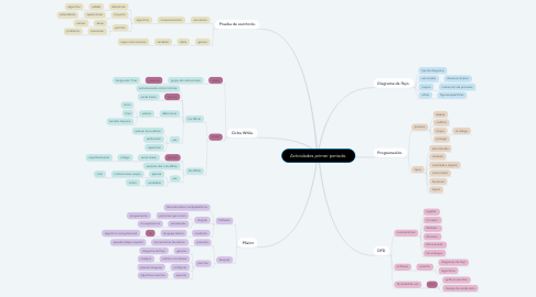 Mind Map: Actividades primer periodo.