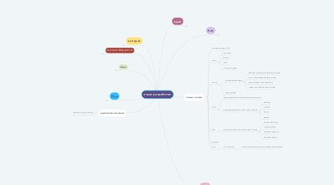 Mind Map: отдел разработки