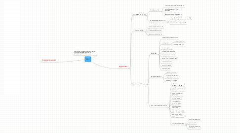 Mind Map: KT3
