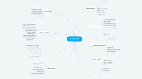 Mind Map: Lecture Capture and educational video