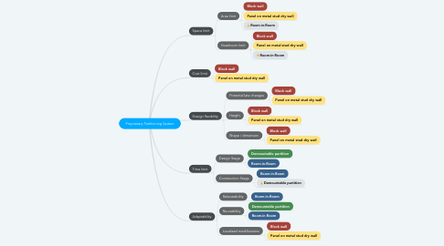 Mind Map: Proprietary Partitioning System